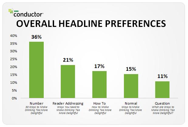 Preferencias de lectura de titulares para los usuarios