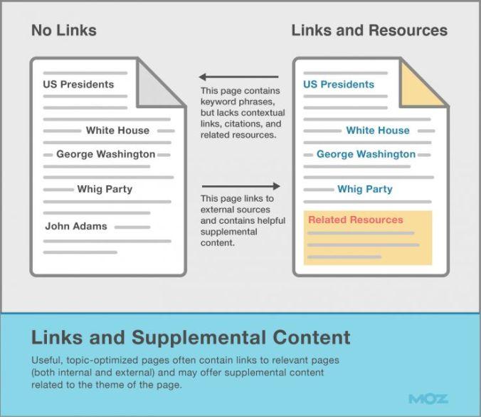 Links y contenido suplementario
