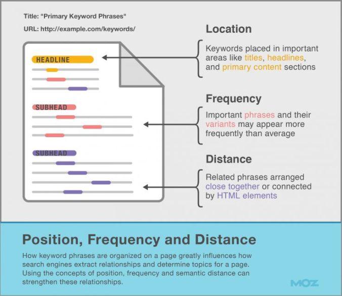 Posición, frecuencia y distancia entre las keywords