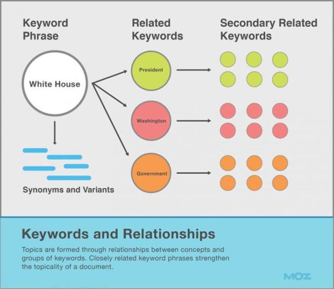 Relaciones entre las keywords