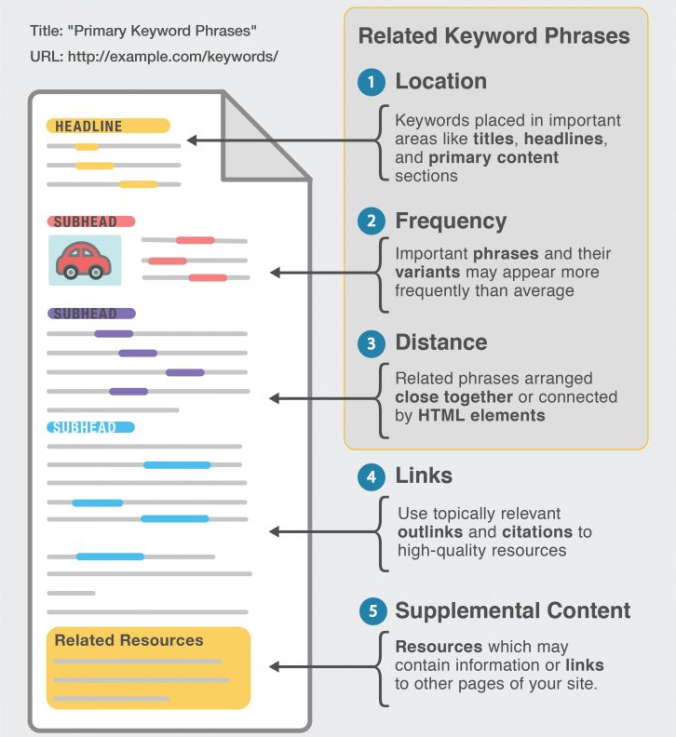 related keyword Pharses